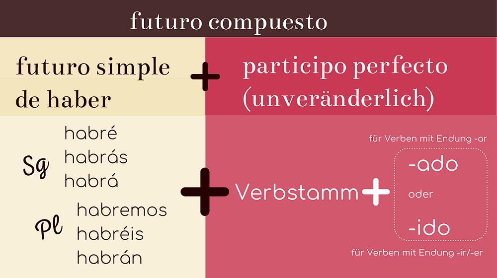 Regel zur Bildung des futuro compuesto im Spanischen